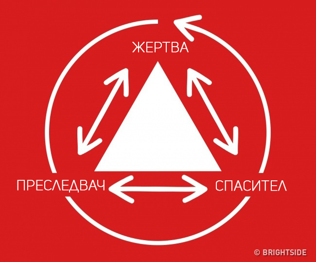 Ако искате да имате щастливо семейство, трябва да знаете за Триъгълника на Карпман